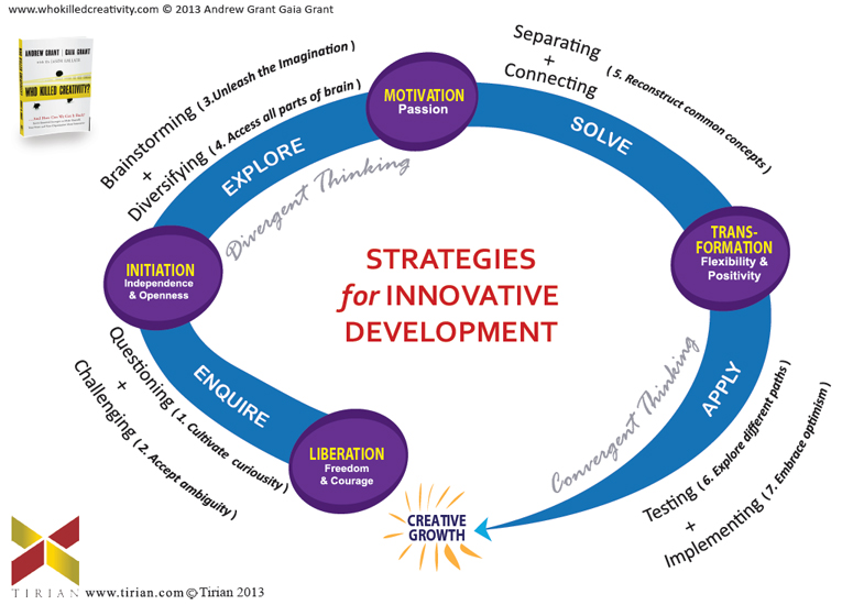 Strategies For Innovative Development