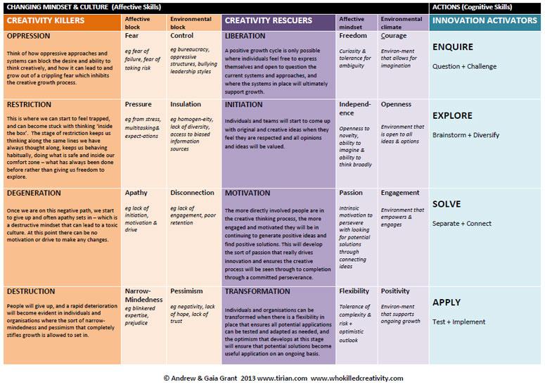 WKC Model table