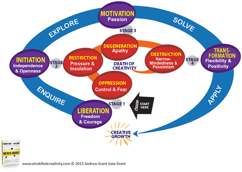 models of critical and creative thinking