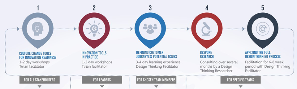 Creative Scene Investigation Design Thinking Model