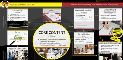 Digital Learning: Creative Scene Investigation
